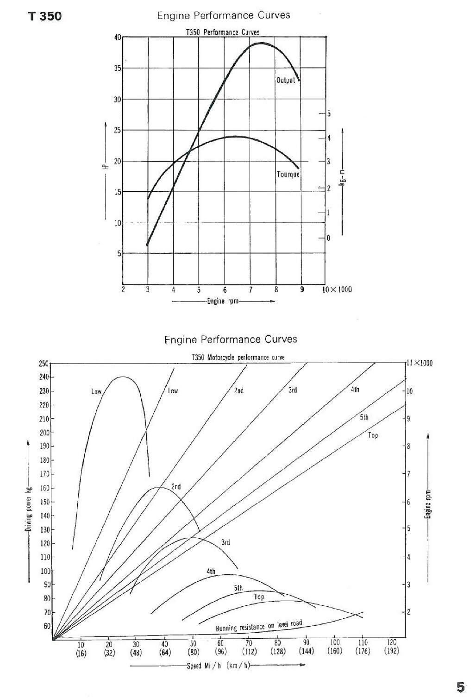 suzuki gt 185 service manual pdf