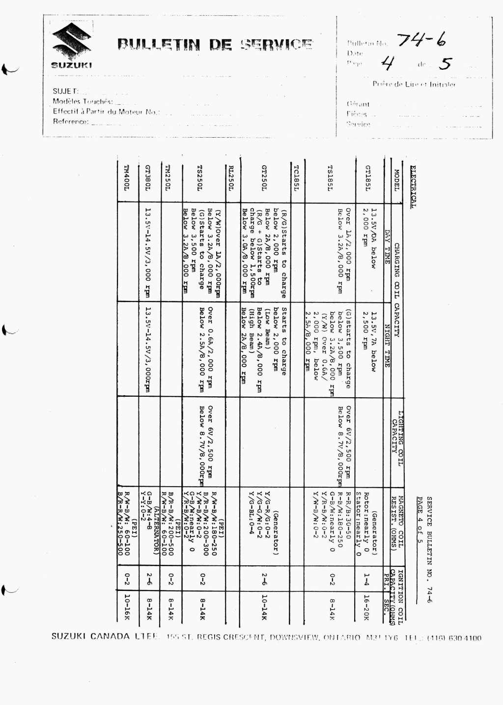 Suzuki Service Bulletins